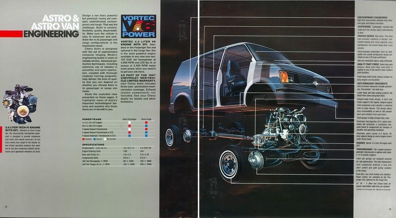 Manual Transmission >> Directory Index: GM Trucks and Vans/1987_Trucks_and_Vans ...